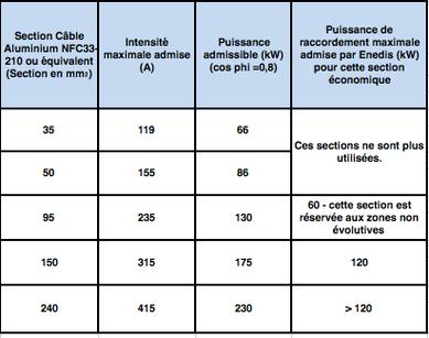 Reseaux Pv Info Dimensionnement En Soutirage